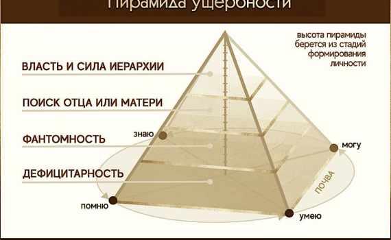 Пирамида ущербности 4
