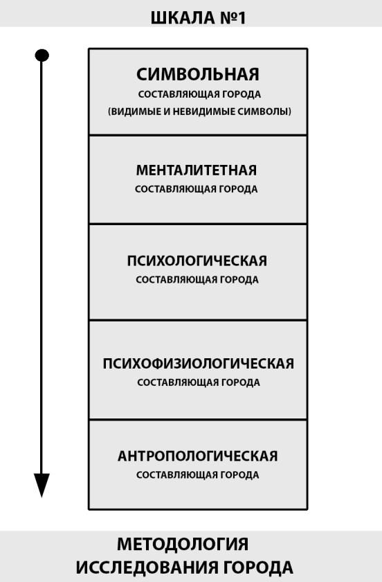 Теоретические основы исследования городов как совокупность факторов, определяющих статус и уровень развития личности 7