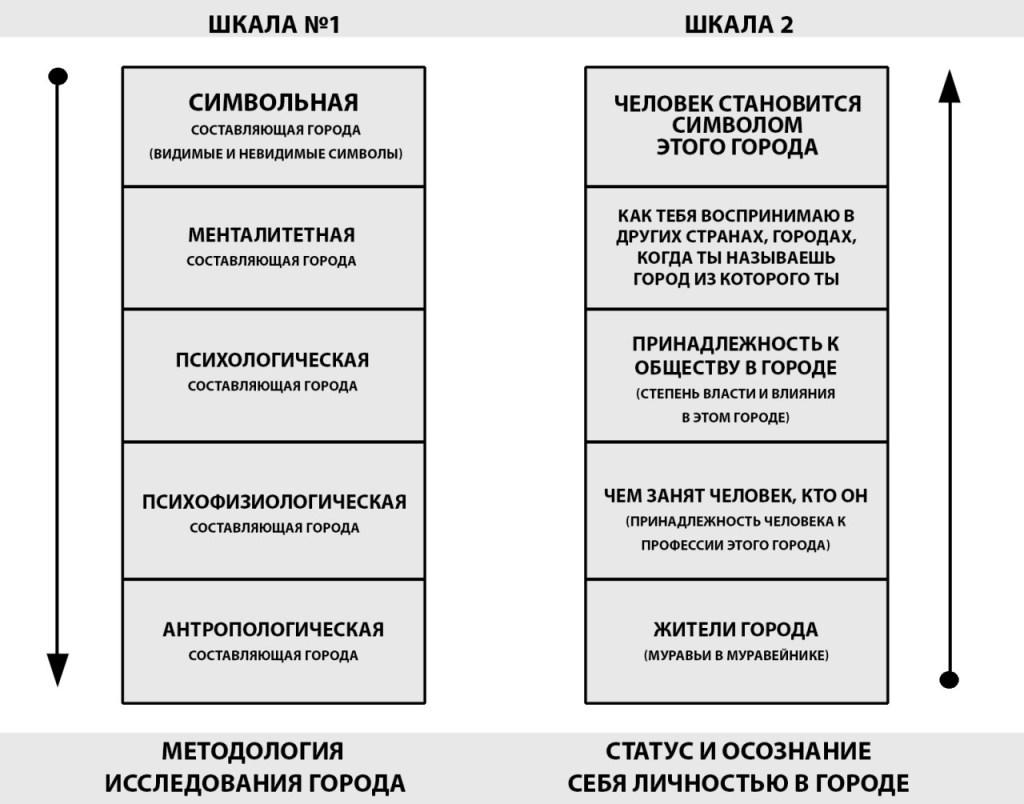 Теоретические основы исследования городов как совокупность факторов, определяющих статус и уровень развития личности 15