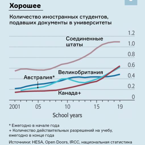 Конец «золотого века» университетов на Западе: как пандемия уничтожает высшее образование 25
