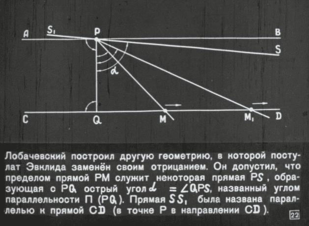 Неэвклидова геометрия и её создатель Николай Лобачевский 40