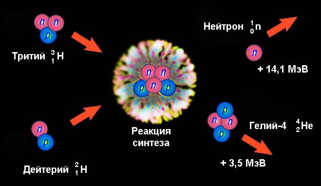 Рождение термоядерной энергетики 14