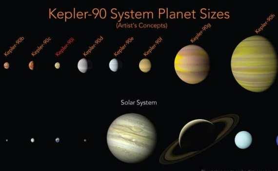 Нейросеть нашла вторую Солнечную систему 1