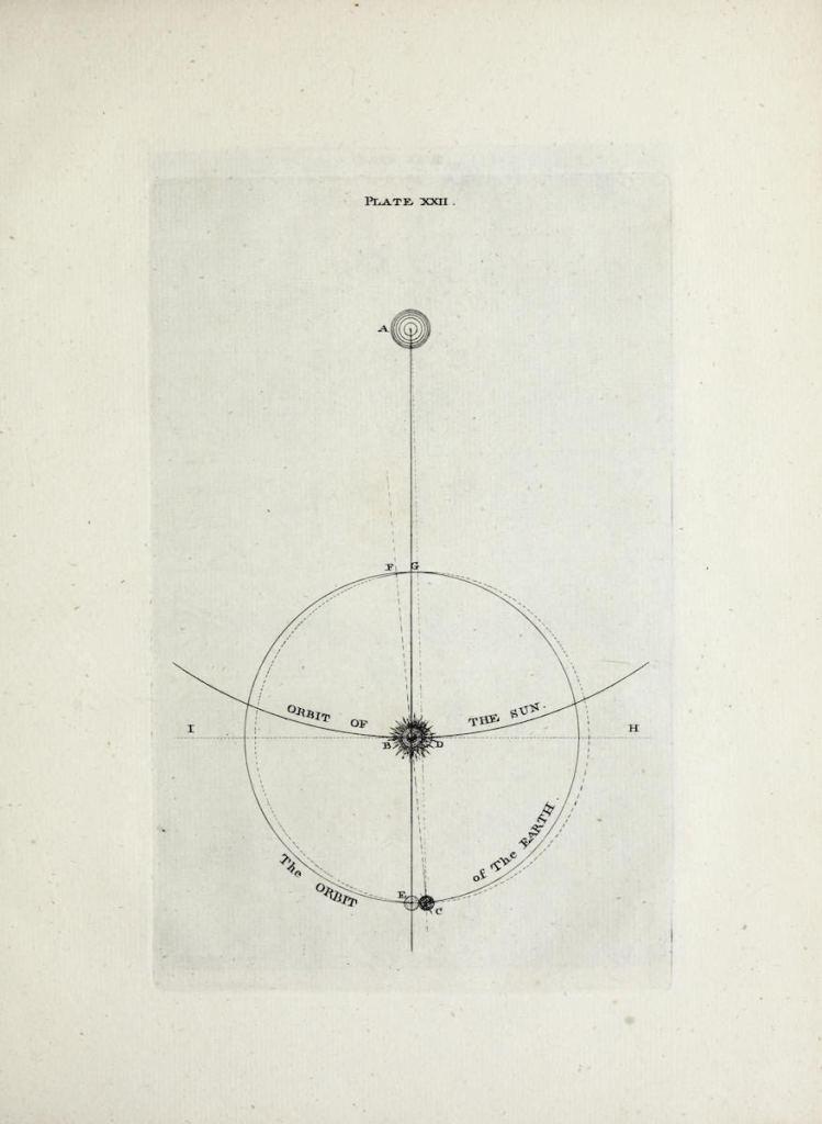 Оригинальная теория или новая гипотеза Вселенной Томаса Райта (1750 г.) 6