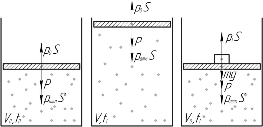 Просто об энтропии: без формул и с простыми примерами 7