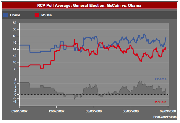 Real Clear Politics real time poll tracking