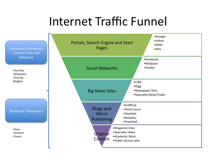Traffic Funnel