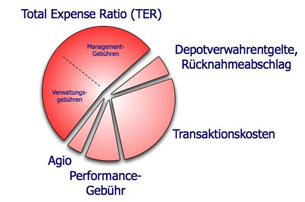 TER - Total Expense Ratio