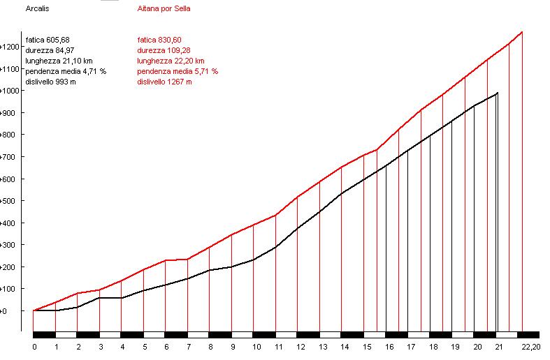 Aitana (rojo) vs. Arcalís (negro)