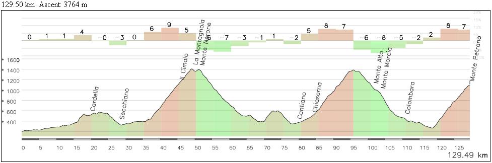 La segunda mitad de la etapa no da tregua, con 3 grandes puertos y otras 2 pequenas cotas. Todo ello por carreteras estrechas y reviradas.
