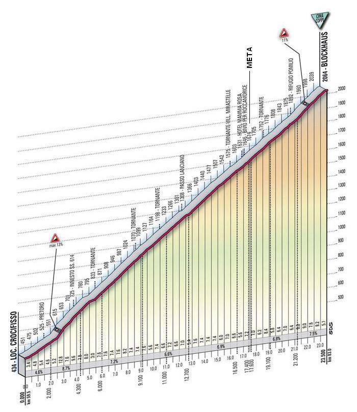 El final de etapa estará en la cota 1.674 m, a unos 5,5 km de la cima del Blockhaus.