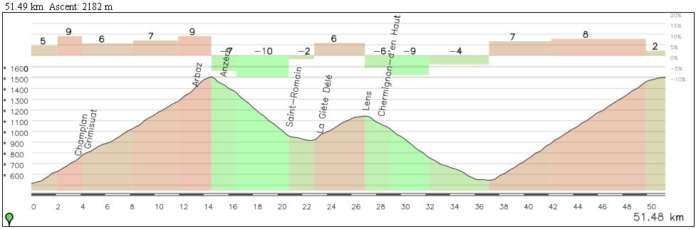 Así podrían haber sido los 50 km finales: Anzere (1), Lens (1) y Crans Montana (Es)