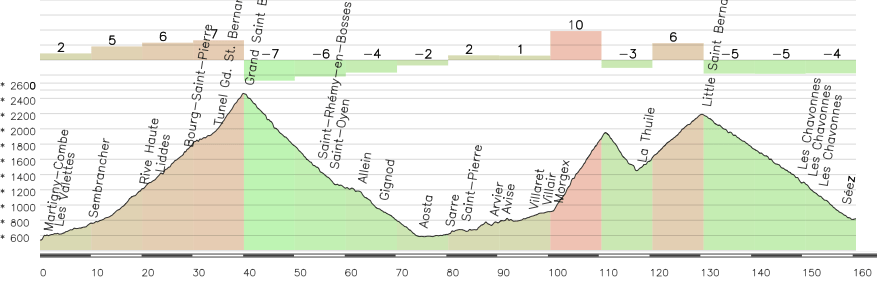 Etapa alternativa Martigny-Bourg Saint Maurice, con G.S.Bernard (HC), San Carlo (HC) y P.S.Bernard (1-2)