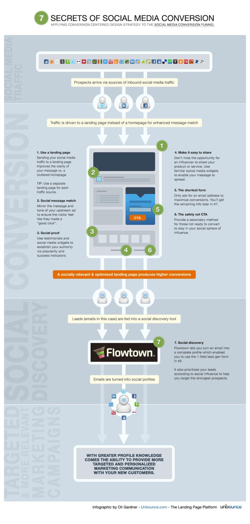 https://i1.wp.com/unbounce.com/photos/7-secrets-of-social-media-conversion-infographic1.png?w=800