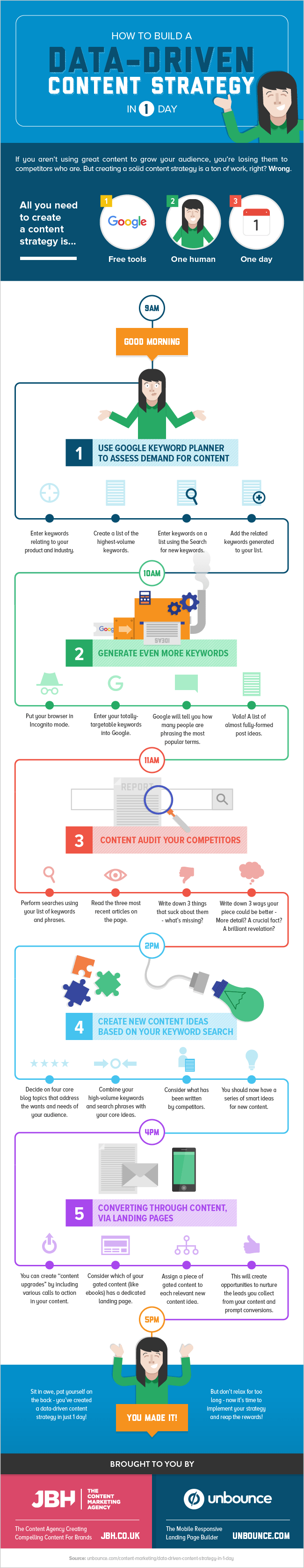 Data-driven content strategy infographic