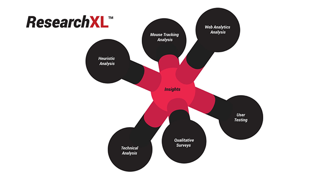 ResearchXL diagram