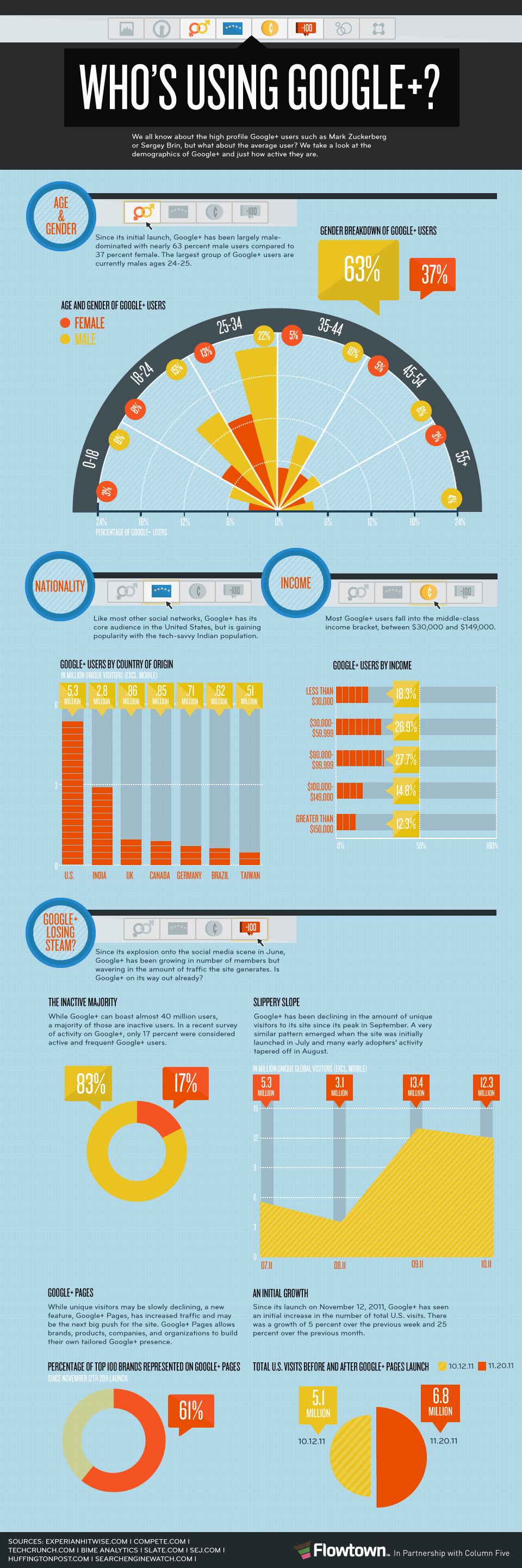 Google Plus Infographic - Who Uses Google+