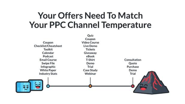 klientboost-match-ppc-channel-temperature