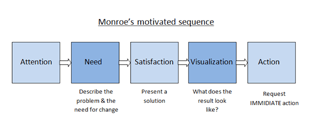 monroes-sequence