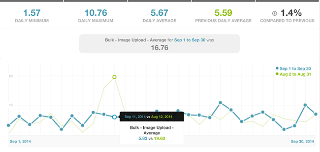 outbrain_kissmetrics_graph