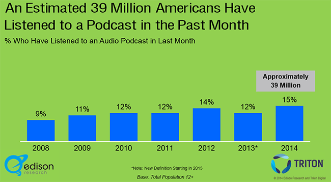 bar graph of podcast listeners in America