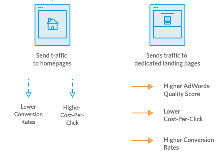 Sending traffic to a homepage doesn't make sense