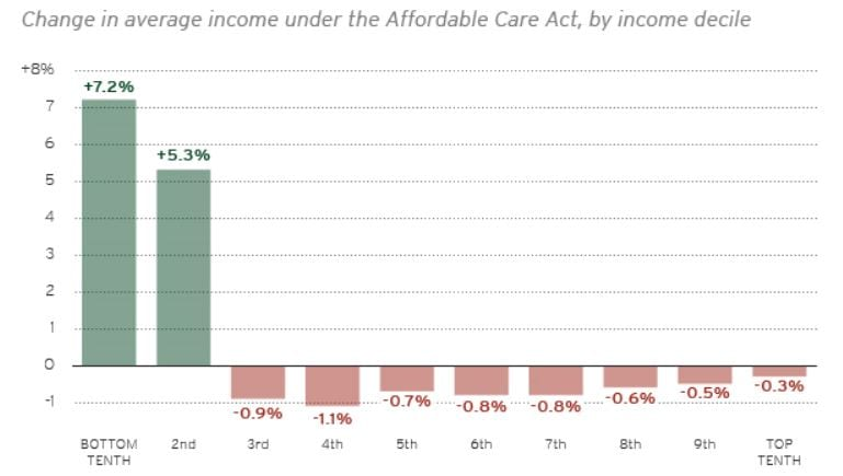 IncomeACA - Questions About the Obamacare Replacement