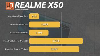 RealmeX50Benchmarks2