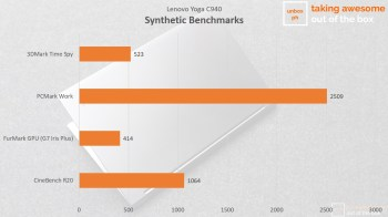 YogaC940SyntheticBenchmarks
