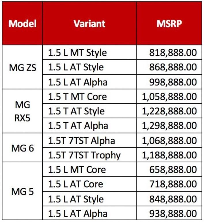 Walang Pagtaas ng Presyo Para sa MG Philippines Hanggang Mayo 15, 2021