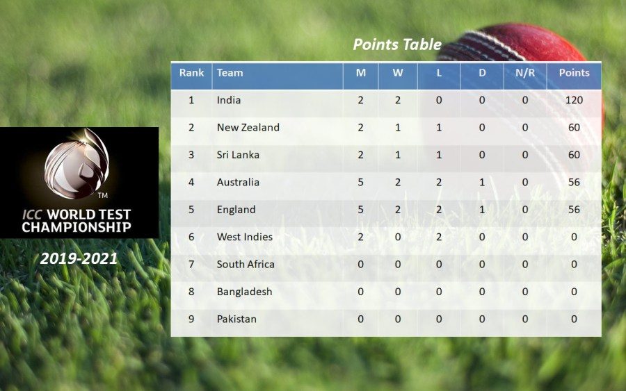 Test Cricket Points Table UnBumf