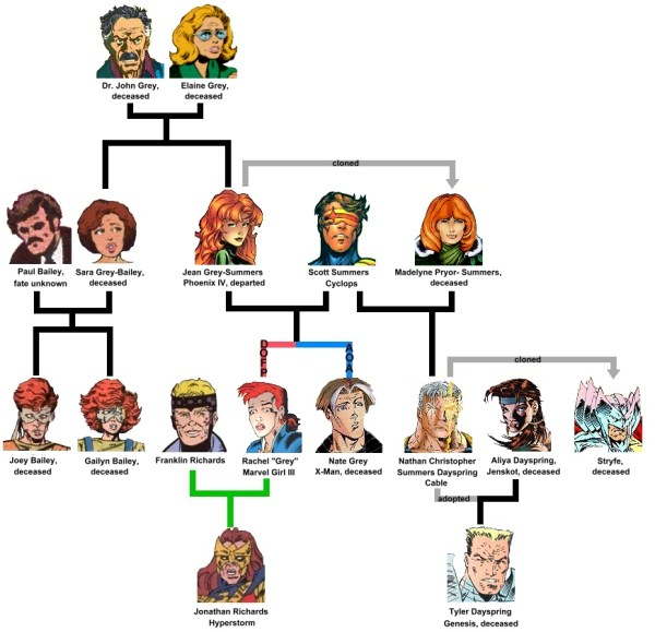 GREY FAMILY TREE | uncannyxmen.net