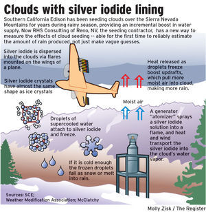 Texas cloud seeding