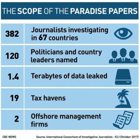Paradise papers impact
