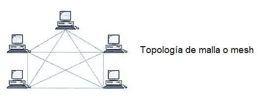 topología de malla o mesh