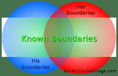 Explored Boundaries