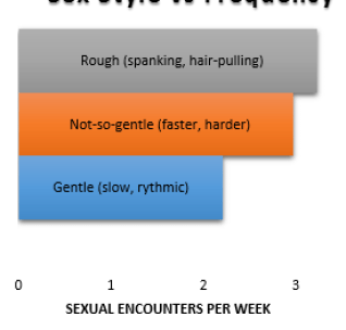 Sex Style vs Frequency