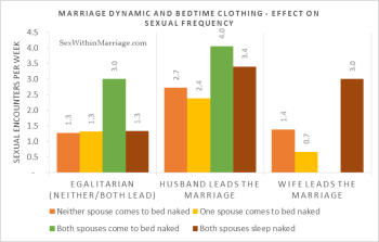 Egalitarian marriages have less sex