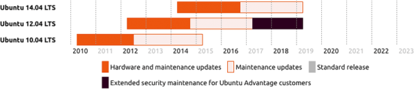 Ubuntu 12.04 End of Life