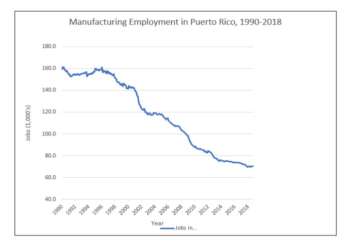 Manufacturing Employment in Puerto Rico, 1990-2018