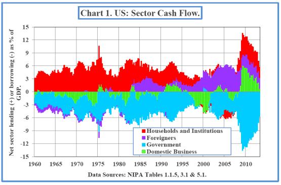 Smithers-us-sector-cash-flow-Nov-12