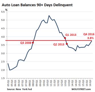 US-auto-loan-delinquencies-2016-q4