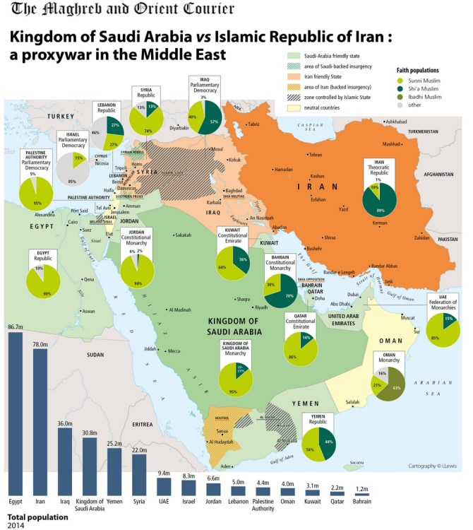 Map of Iran-Saudi Arabia proxy war. Source: The Maghreb and orient courier