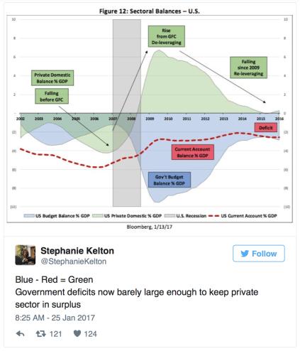 kelton-tweet-deficits-not-enough