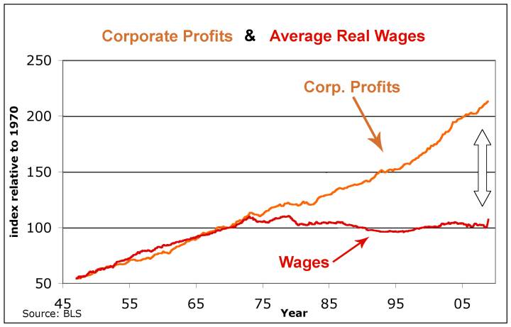 product-wage-2