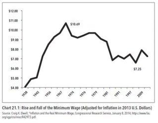 rise_and_fall_of_minimum_wage