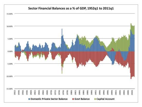 sectoral-balances-1952-2011