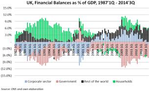 uk sector balances gdp