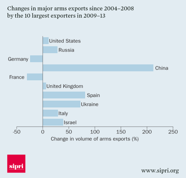changes-in-major-arms-exports-since-2004-2008-by-the-10-largest-exporters-in-2009-13