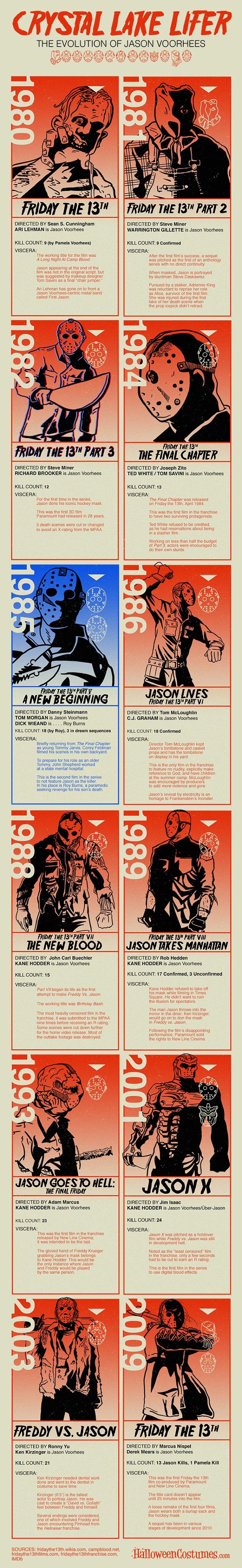 Evolution-of-Jason-Infographic